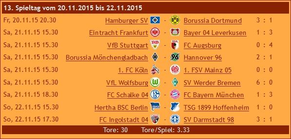 Ergebnisse 1. Liga, 13. Spieltag