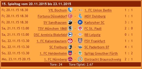 Ergebnisse 2. Liga, 15. Spieltag