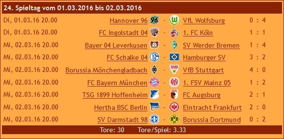 Ergebnisse 1. Liga, 24. Spieltag