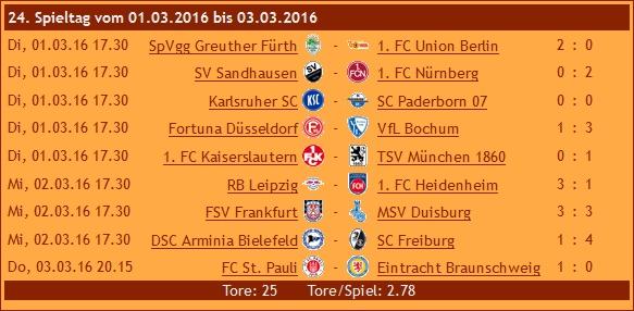 Ergebnisse 2. Liga, 24. Spieltag