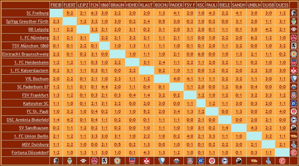 rückrunden tabelle 2. liga