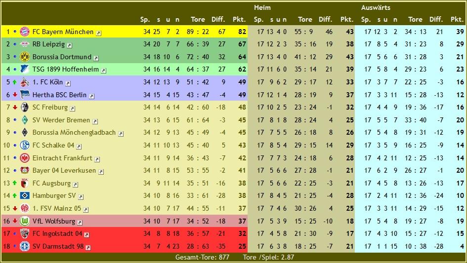 Ligen schaften 16 17 tabellen und auswertungen for 1 tabelle bundesliga