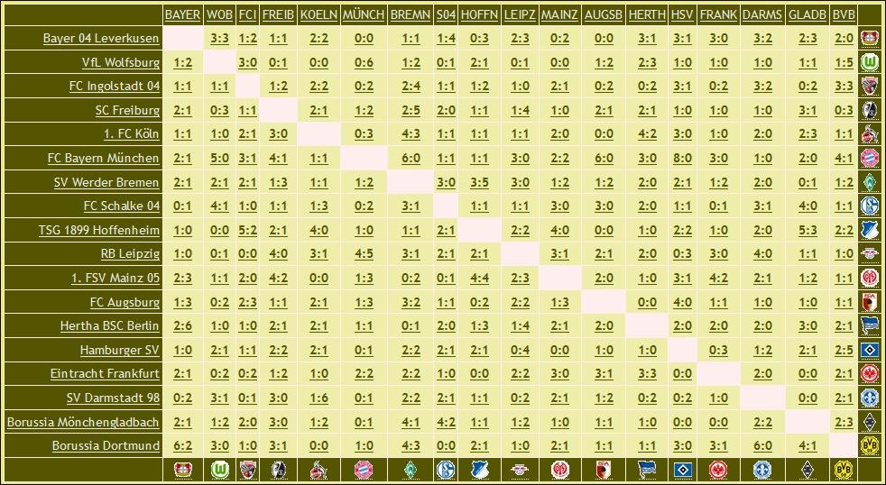 1 Bundesliga Spielplan 16/17