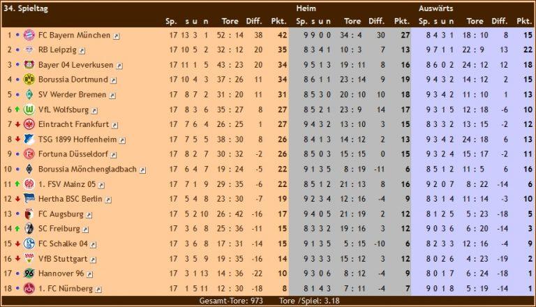 Rückrundentabelle Bundesliga 16/17