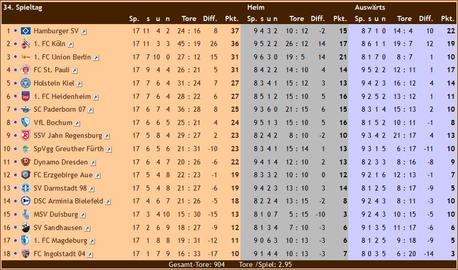 Dänische Liga Tabelle