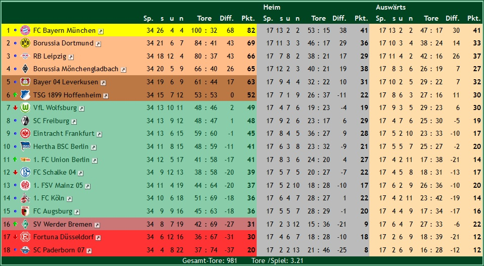 Tabelle 1 Liga